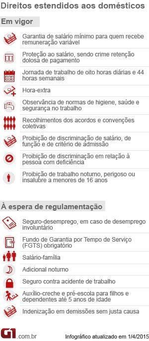 Regulamentação PEC Domésticas (Foto: Editoria de Arte/G1)