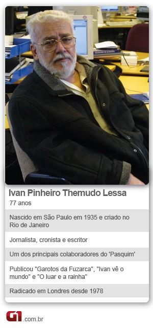 Ficha Ivan Lessa (Foto: G1)