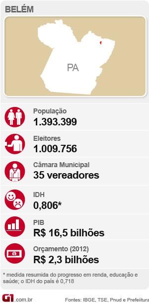 Info Eleições 2012 no Pará - Belém (Foto: G1 )