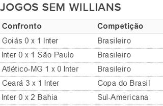 willians inter tabela (Foto: Reprodução)