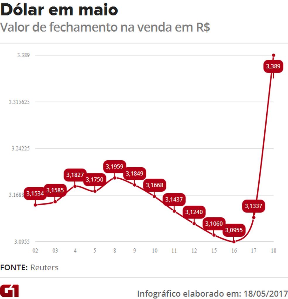 Oscilação do dólar em maio (Foto: G1 )