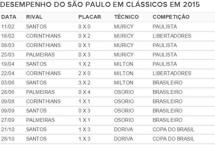 Apenas interino Milton Cruz venceu clássicos pelo São Paulo na atual temporada (Foto: GloboEsporte.com)