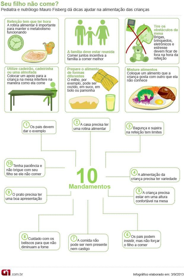 Bem Estar - Infográfico sobre alimentação infantil (Foto: Arte/G1)