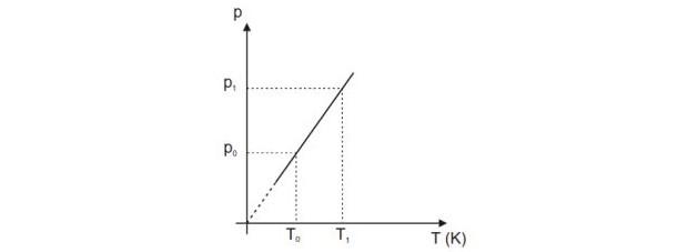 Transformação isocórica - equação (Foto: Reprodução)