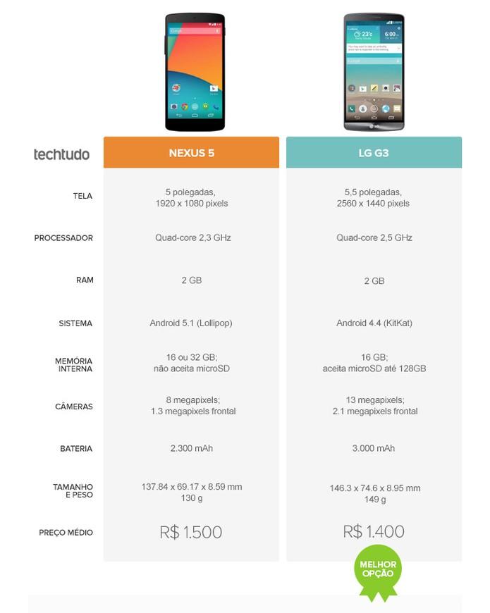 Tabela Comparativa do Nexus 5 e LG G3 (Foto: Arte/TechTudo)