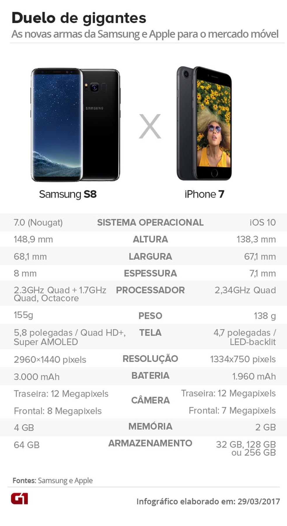 Samsung S8 é principal concorrente da coreana para o iPhone 7, da Apple (Foto: Arte/G1)