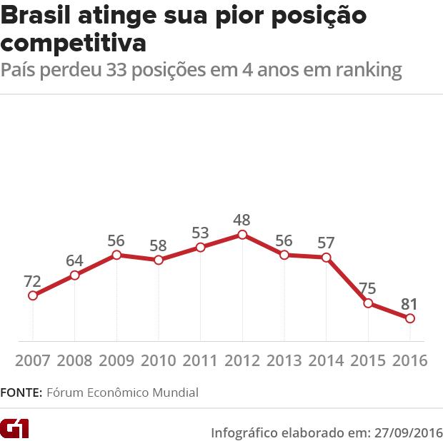 Brasil cai para a 81ª posição em ranking de países mais competitivos (Foto: G1)