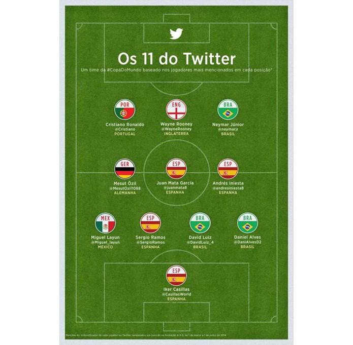 Espanha domina seleção dos mais mencionados no microblog, com quatro representantes (Foto: Divulgação/Twitter)