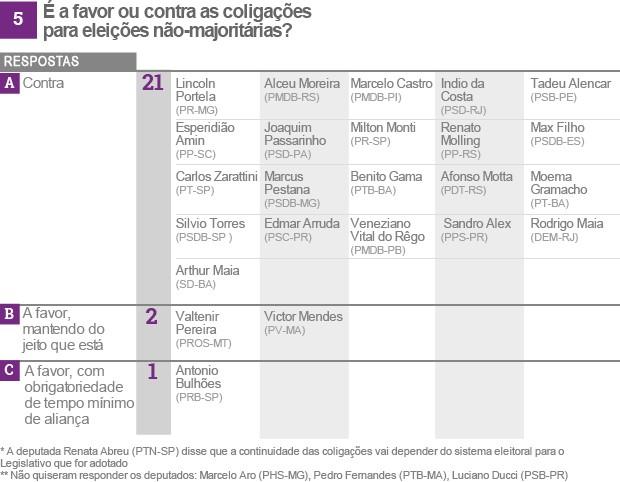 Reforma política tabela 5 (vale esta final) (Foto: Editoria de Arte/G1)