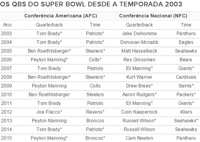 NFL Quarterbacks Super Bowl (Foto: GloboEsporte.com)