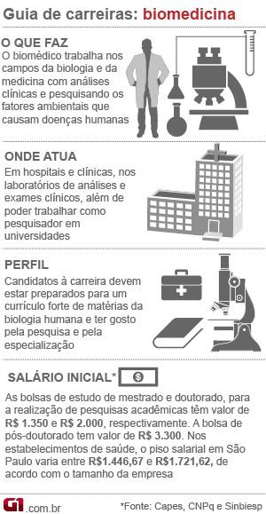 Guia de carreiras biomedicina (Foto: Editoria de Arte/G1)