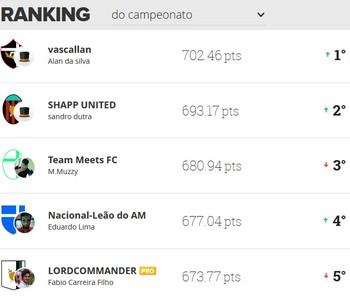 Cartola fc liga ge am 11ª rodada classificação campeonato (Foto: Reprodução)