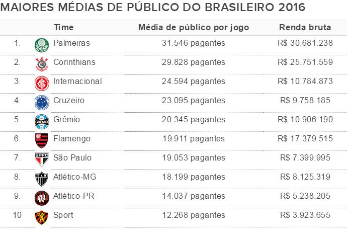 Média de público Série A (Foto: Globoesporte.com)