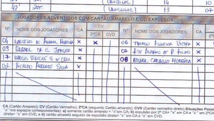 Fragmento da súmula de Tiradentes x Uniclinic com alteração no número do jogador punido (Foto: Reprodução/FCF)