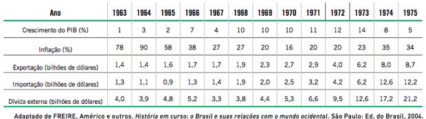 Tabela sobre economia brasileira (Foto: Reprodução/UERJ)
