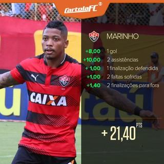 Card_Cartola-DealhePontucao_Jogador-MARINHO (Foto: infoesporte)
