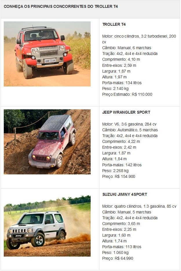 Tabela de concorrentes Troller T4 (Foto: Divulgação)