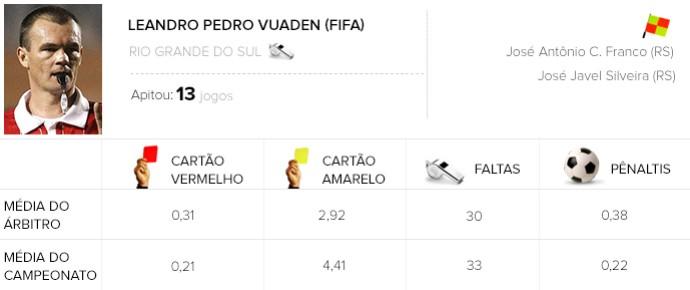 Info Arbitragem brasileirão - Leandro Pedro Vuaden - Palmeiras x Chapecoense (Foto: Globoesporte.com)