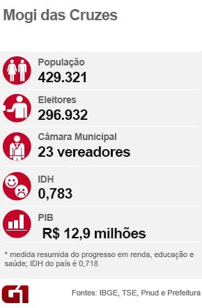 Ficha eleição Mogi das Cruzes (Foto: Arte/G1)