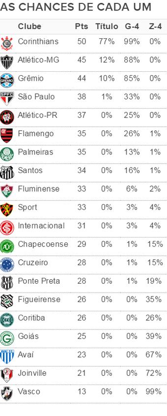 Chances de título e G-4, e risco de rebaixamento após 23ª rodada do Brasileiro (Foto: Arte/GloboEsporte.com)