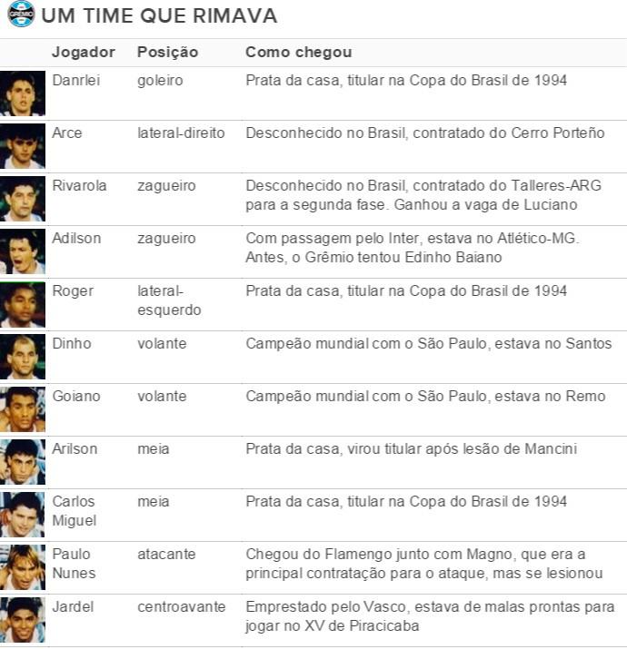 grêmio 1995 time libertadores (Foto: Reprodução)
