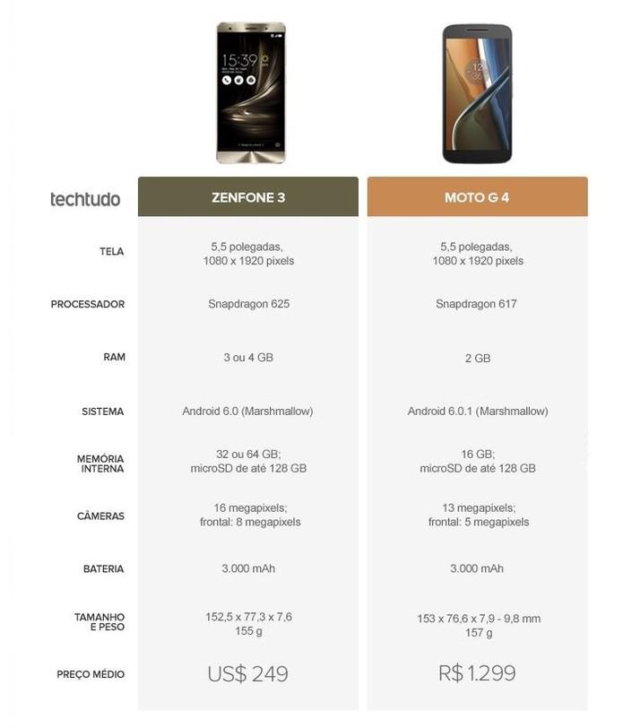 Tabela comparativa entre Zenfone 3 e Moto G 4 (Foto: Arte/TechTudo)