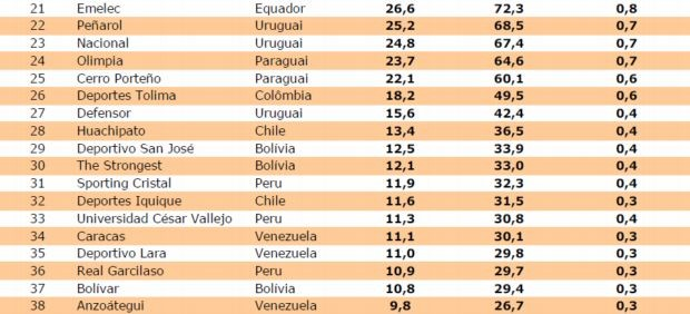 Pluri - clubes mais valiosos da Libertadores (Foto: Reprodução)