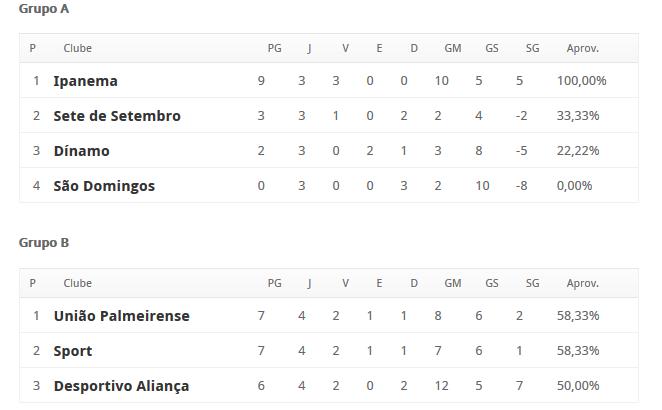 Classificação da Segunda Divisão de Alagoas (Foto: Reprodução Federação Alagoana de Futebol)