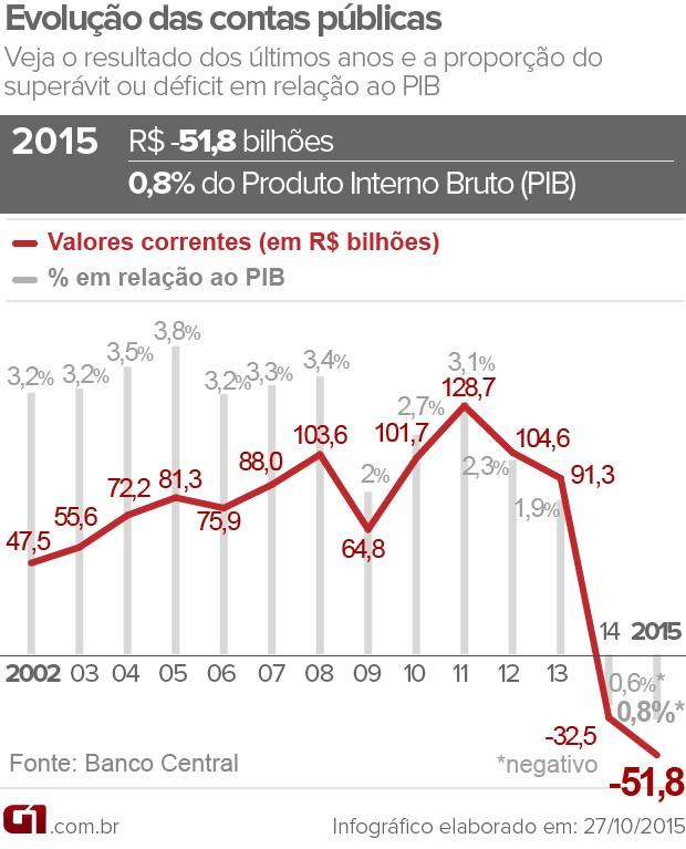 selo meta fiscal revisão 2015 (Foto: Editoria de Arte/G1)