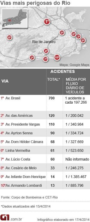 AVENIDA BRASIL, AVENIDA DAS AMÉRICAS, acidentes, cet-rio, bombeiros, gráfico, arte (Foto: Editoria de Arte/G1)