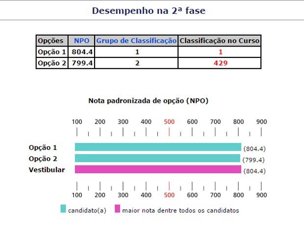 Ana Luisa também foi aprovada em primeiro lugar na Unicamp. (Foto: Reprodução)