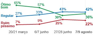 Popularidade de Dilma (Foto: Editoria de Arte / G1)