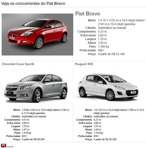 Concorrentes; Fiat; Bravo (Foto: G1)