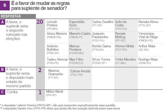 Reforma política tabela 6 (vale esta final) (Foto: Editoria de Arte/G1)