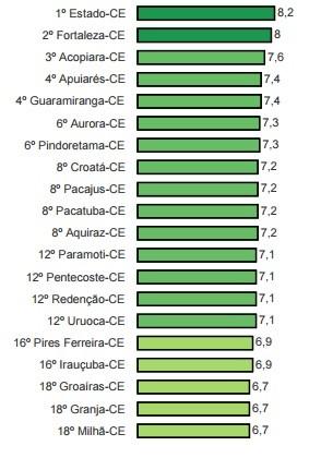 Nota de transparência do Estado e do Ceará e das cidades mais bem rankeadas, segundo o MPF (Foto: Reprodução)