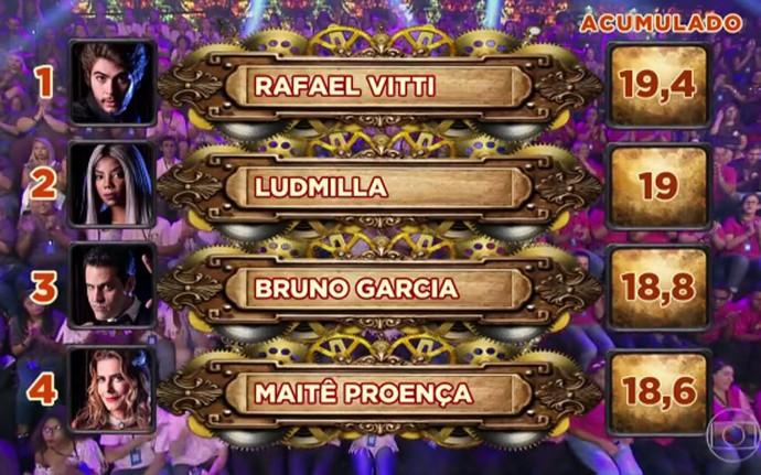 Veja ranking acumulado da competição até 15/5 (Foto: TV Globo)