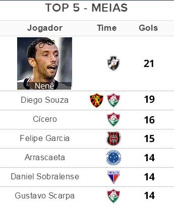 Tabela Top 5 - Meia (Foto: Globoesporte.com)