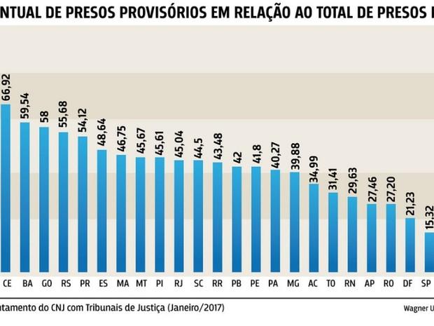 Ceará é o terceiro estado com mais presos provisórios no país (Foto: CNJ/Divulgação)
