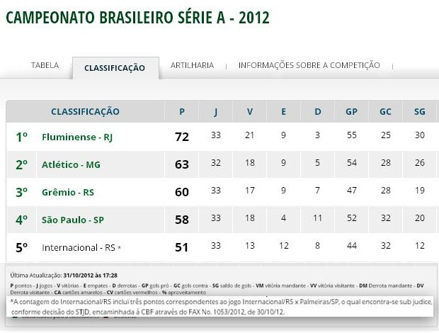 Tabela Campeonato Brasileiro CBF (Foto: Reproduo)