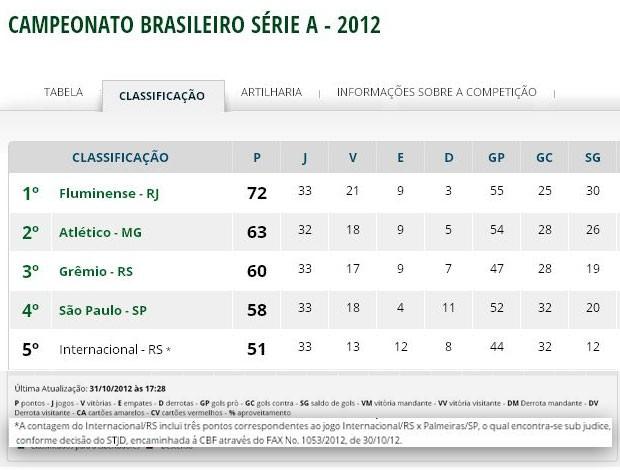 Tabela Campeonato Brasileiro CBF (Foto: Reprodução)