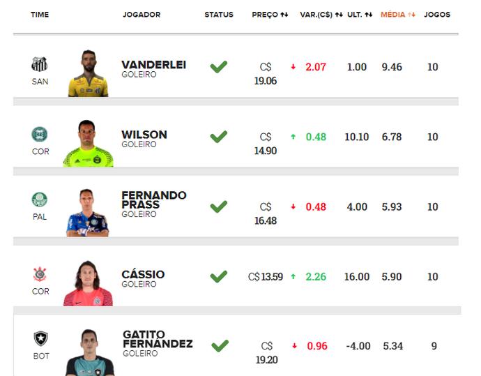 top 5 goleiros 10 rodadas cartola fc (Foto: Reprodução)