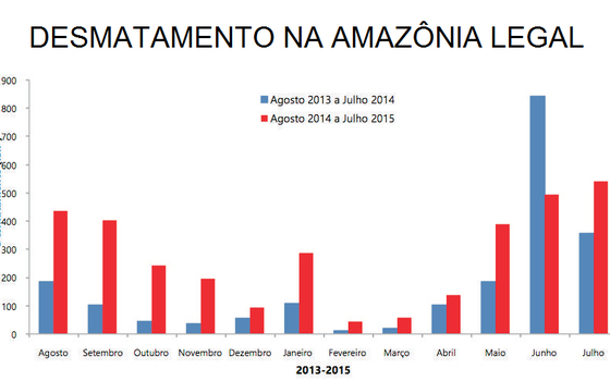 sustentabilidade-desmatamento-amazonia (Foto: Imazon)
