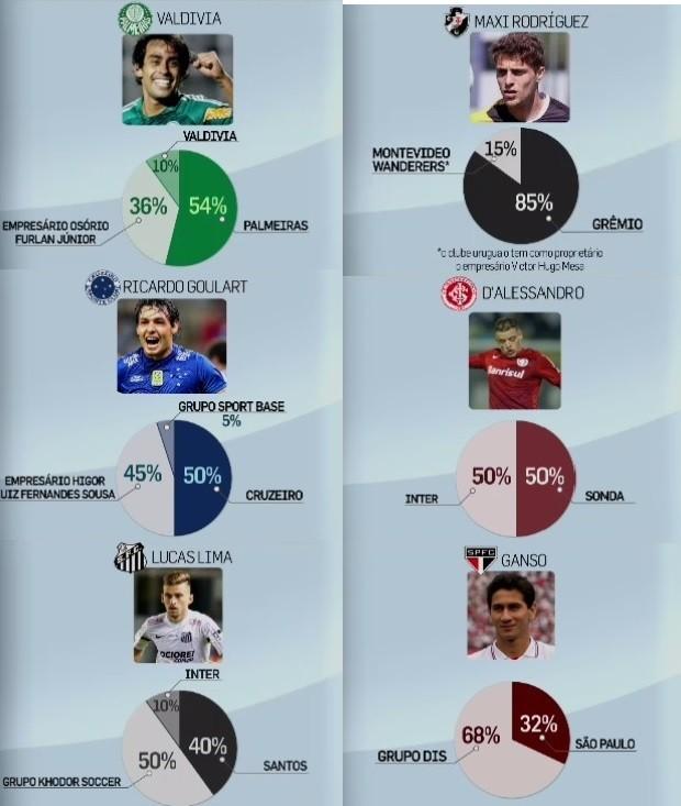 Gráficos de pizza - participação de empresários em jogadores (Foto: Reprodução SporTV)