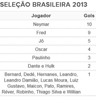 tabela artilheiros seleção brasileira 2013 (Foto: Arte: GloboEsporte.com)