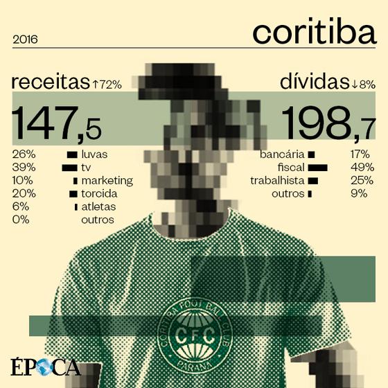 As finanças do Coritiba em 2016 (Foto: ÉPOCA)