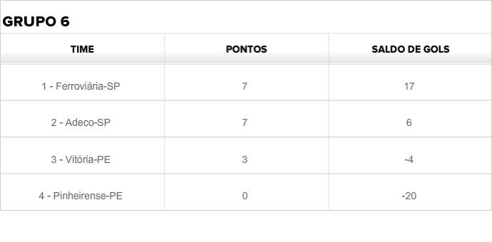 Grupo 6 - Brasileiro Feminino - 17/10 (Foto: GloboEsporte.com)