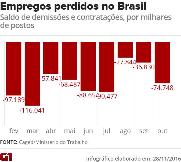 Empregos perdidos no Brasil (Foto: G1)