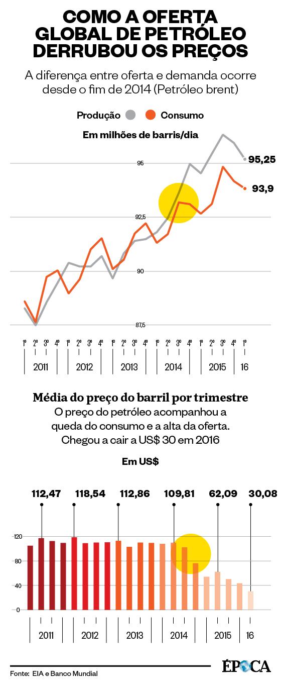 Como a oferta global derrubou os preços do petróleo (Foto: Giovana Tarakdjian/Época)