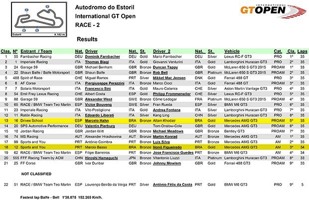 Resultados da GT Open - corrida 2 (Foto: Divulgação)