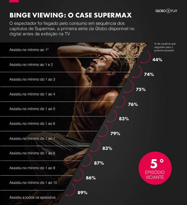 Evelução do percentual de espectadores que assistiram a 'Supermax', disponiblizado para 'binge viewing' (Foto: Divulgação)